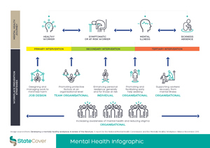 StateCover-Mental-Health-Infographic-v2-THUMB